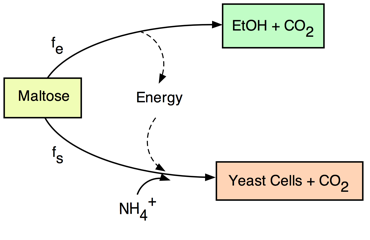 Energy reaction